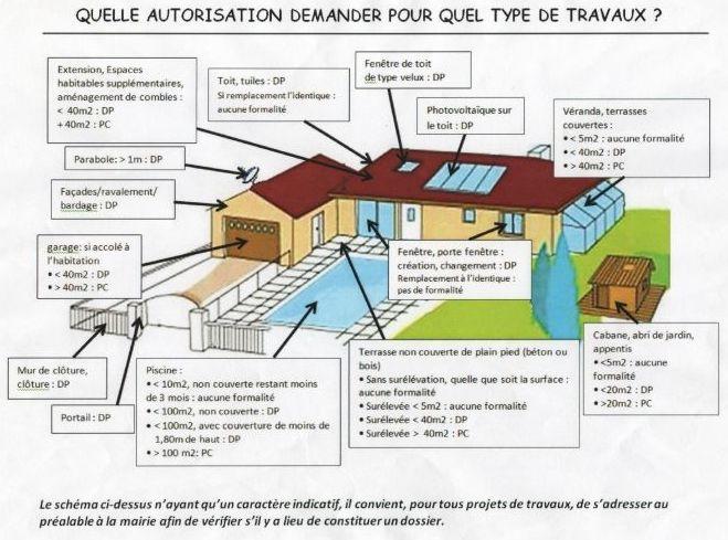 Urbanisme Et Habitat Votre Mairie Nogent Sur Eure
